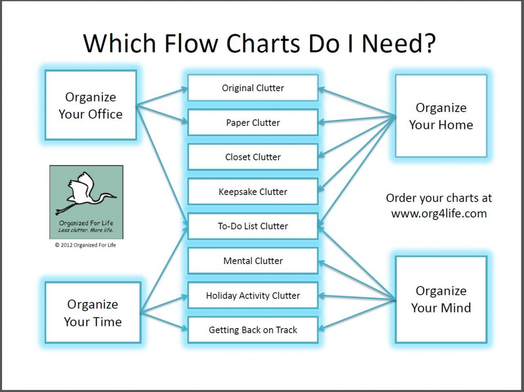 Which Flow Chart